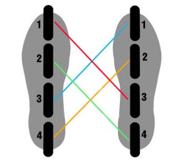 Servis: výměna koleček a ložisek