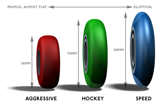 Advisory centre - How to choose wheels