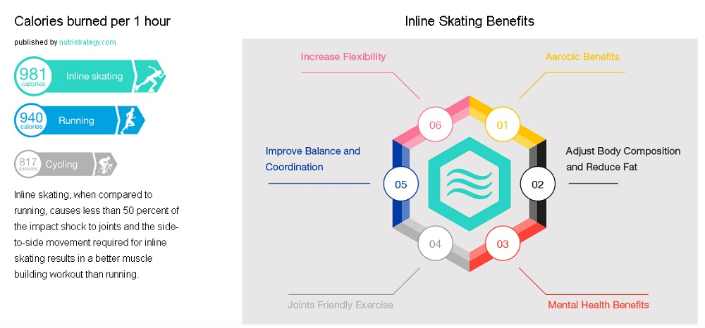 Inline Skating Benefits
